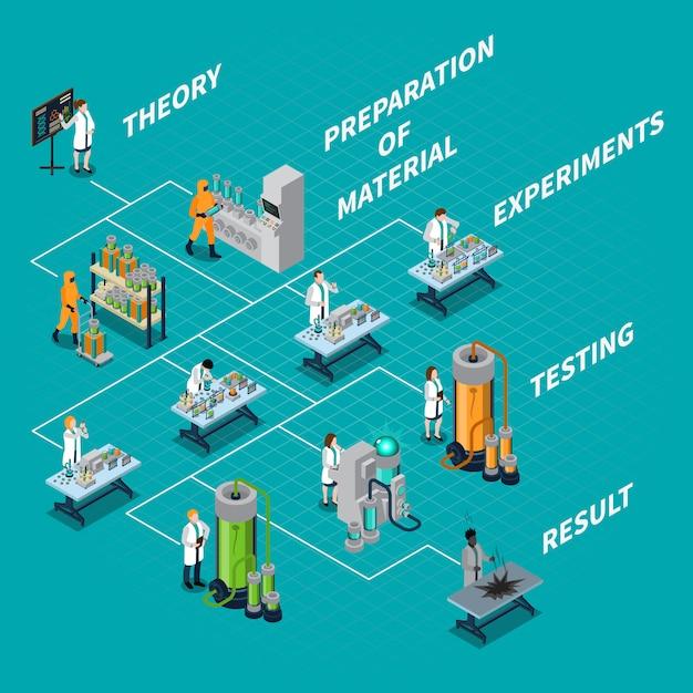 Stroomdiagram wetenschap en mensen Gratis Vector