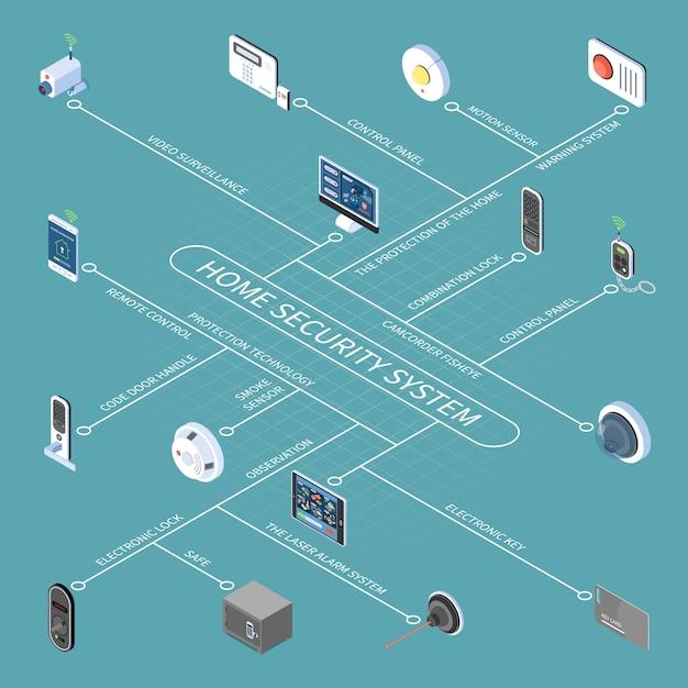 Stroomschema van het huisbeveiligingssysteem met elektronische sleutel en vergrendeling afstandsbediening videobewaking rooksensor isometrische pictogrammen Gratis Vector