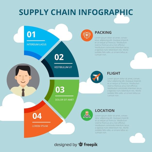 Supply chain infographic Gratis Vector