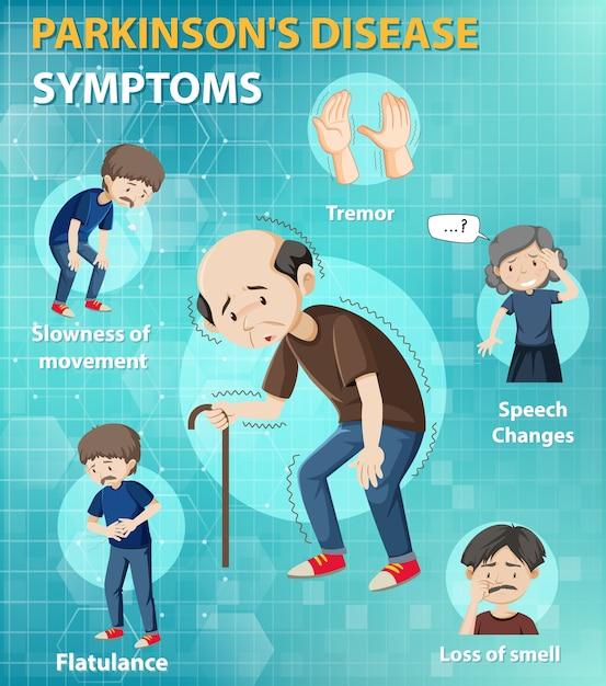 Symptomen van de ziekte van parkinson Gratis Vector