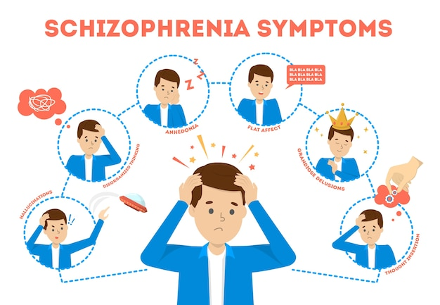 Symptomen van schizofrenie. psychische ziekte tekenen illustratie Premium Vector