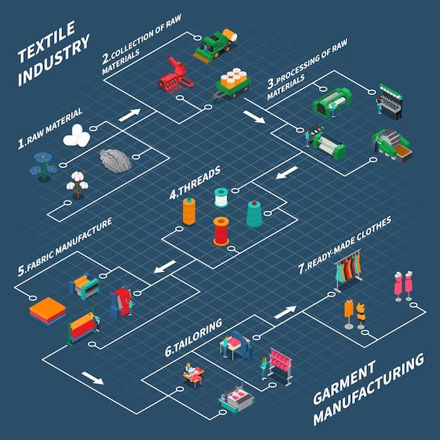 Textiel industrieel isometrisch stroomdiagram Gratis Vector