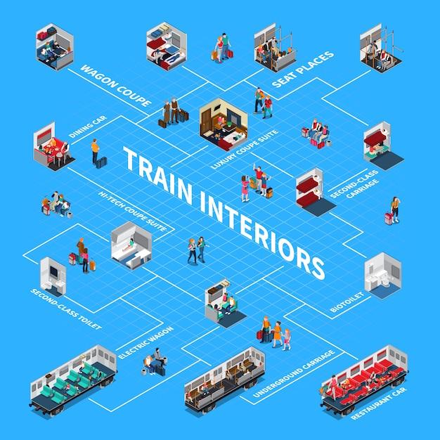 Treininterieurs isometrische stroomdiagram Gratis Vector