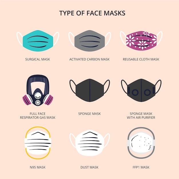 Type gezichtsmaskers concept Gratis Vector