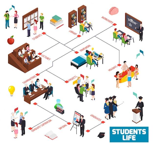 Universitaire colledge studenten leven isometrische stroomdiagram met bibliotheek workshop lezingen huiswerk vakantie examens graduate diploma illustratie Gratis Vector