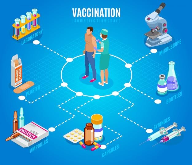 Vaccinatie isometrisch stroomschema met menselijke karakters van arts en patiënt met geïsoleerde beelden van medische benodigdheden Gratis Vector