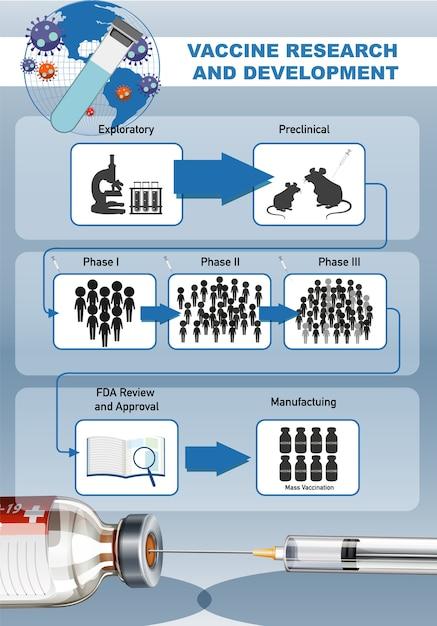 Vaccinonderzoek en -ontwikkeling voor covid-19 of coronavirus-poster of banner Gratis Vector