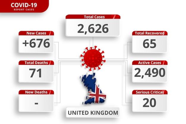 Verenigd koninkrijk vk coronavirus bevestigde gevallen. bewerkbare infographic sjabloon voor dagelijkse nieuwsupdate. corona virusstatistieken per land. Premium Vector