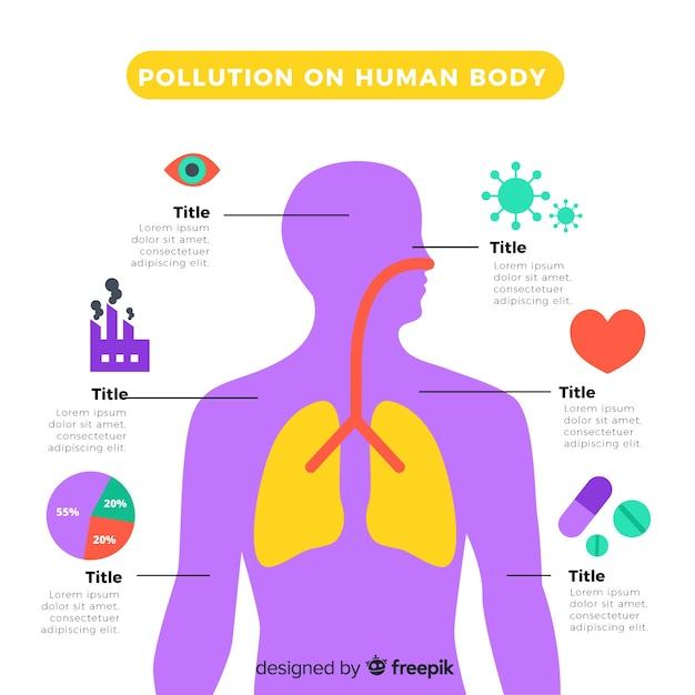 Verontreiniging op het menselijk lichaam infographic Gratis Vector