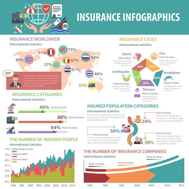 Verzekering infographics set Gratis Vector