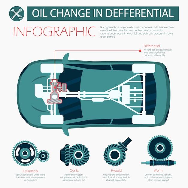 Vlakke bannerolie verandering in differentiële infographic Premium Vector