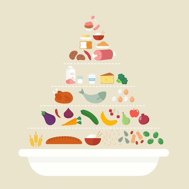 Voeding voedselpiramide Gratis Vector