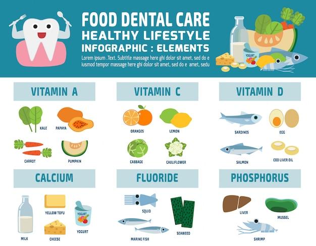 Voedsel tandheelkundige zorg infographic gezondheidszorg concept vectorillustratie Premium Vector