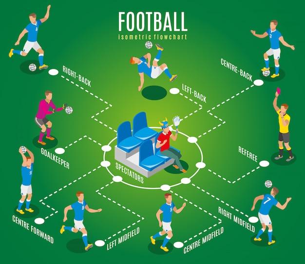 Voetbal isometrisch stroomschema die toeschouwer met ventilatorsattributen tonen die op stadiontribune zitten en professionele atleten bij het spelen van gebiedsillustratie Gratis Vector