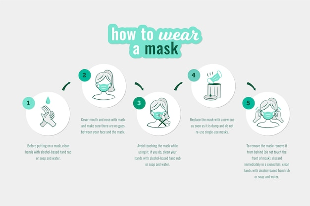 Wanneer en hoe masker infographic te gebruiken Gratis Vector