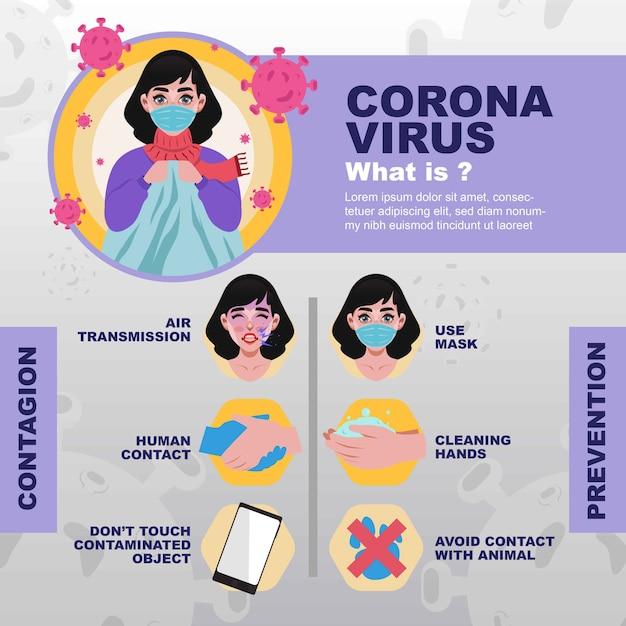 Wat is coronavirus? informatieve poster geïllustreerd Premium Vector
