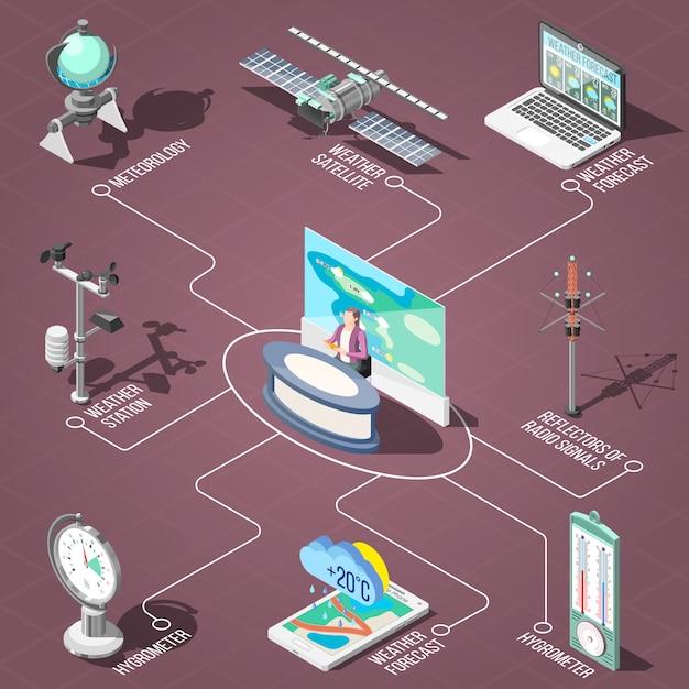 Weervoorspeller in tv-studio, meetapparatuur van isometrische stroomdiagram van klimaatomstandigheden Gratis Vector