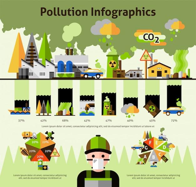 Wereldwijde milieuvervuiling problemen infographics Gratis Vector