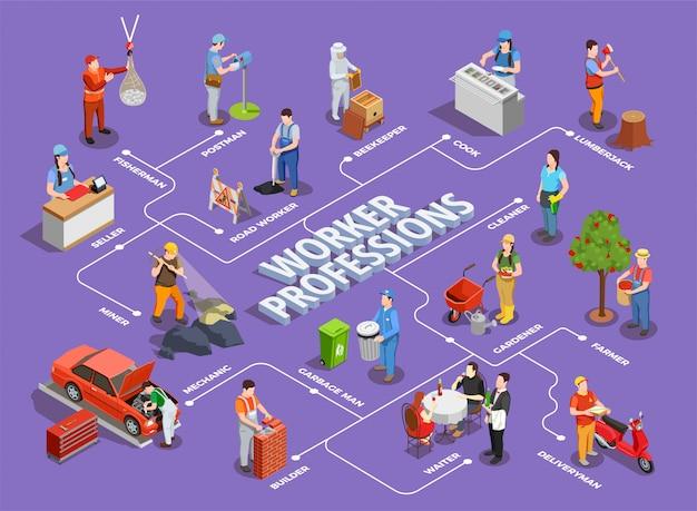 Werknemer beroepen illustratie Gratis Vector