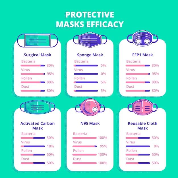 Werkzaamheidsthema voor beschermende maskers Gratis Vector