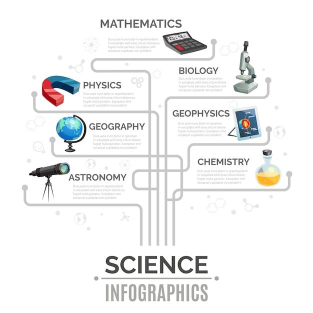 Wetenschap infographic sjabloon Gratis Vector