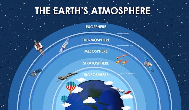 Wetenschapsaffiche voor aardatmosfeer Gratis Vector