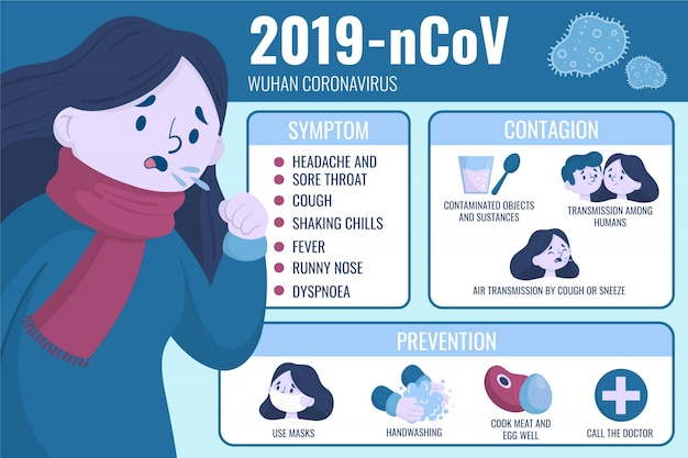 Wuhan coronavirus symptomen en besmetting Gratis Vector