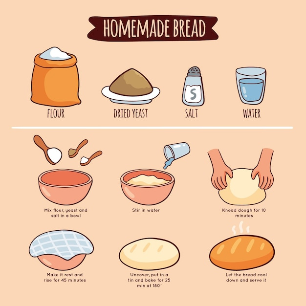 Zelfgemaakte brood recept illustratie Gratis Vector