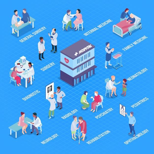 Ziekenhuisafdelingen infographics lay-out Gratis Vector