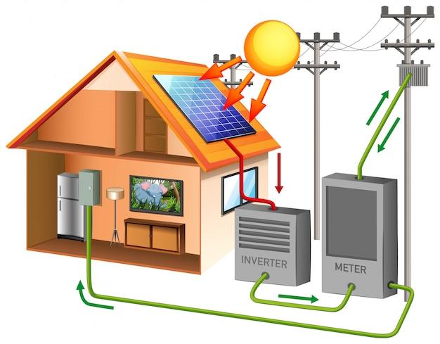 Zonne-energie met zonnecel op het dak Gratis Vector