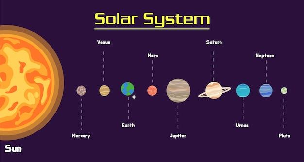 Zonnestelsel in galaxy set Premium Vector