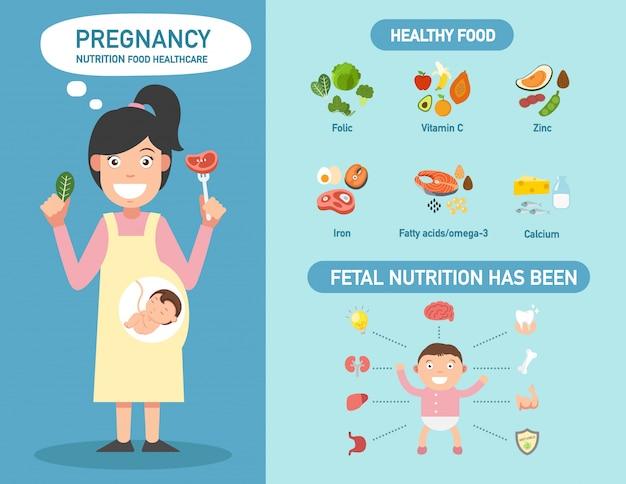 Zwangerschap voeding voedsel gezondheidszorg infographics. Premium Vector