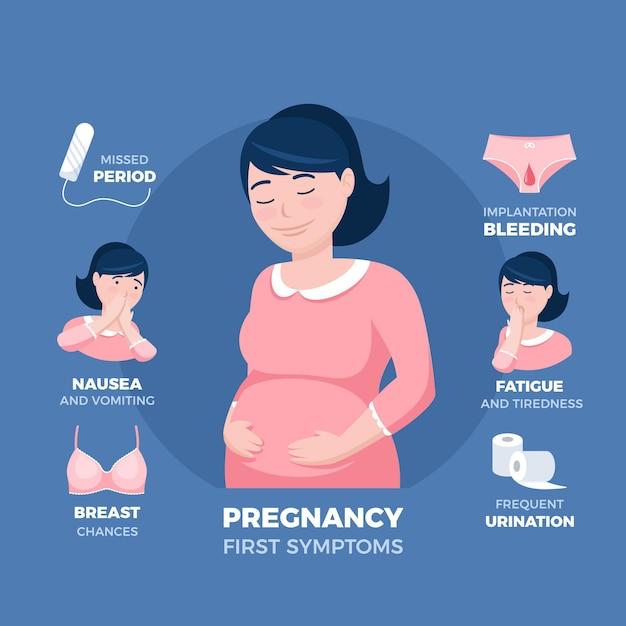 Zwangerschapssymptomen geïllustreerd Gratis Vector